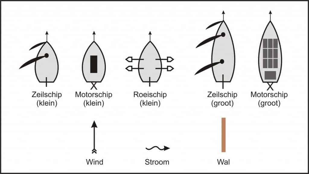 symbolen welke gebruikt worden bij de vaarregels